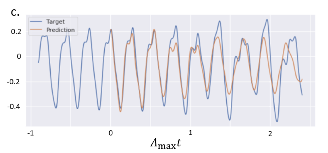 Prediction capabilities on chaotic time-series